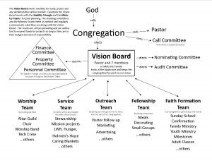 Church Ministry Structure 02